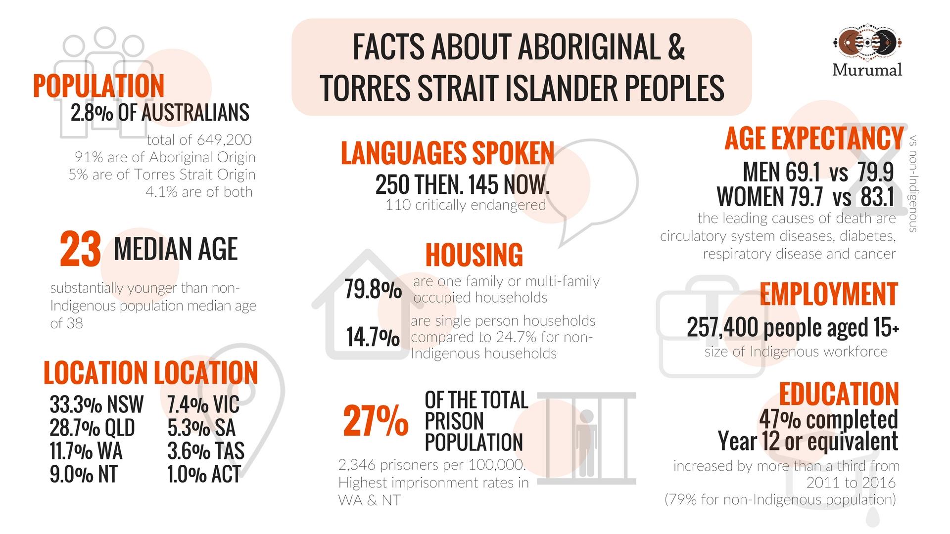 Information About Aboriginal And Torres Strait Islanders