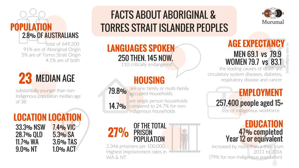 Infographic on Aboriginal and Torres Strait Islanders